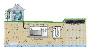 How Much Does a Septic System Cost